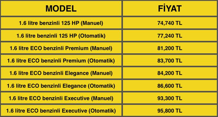 Honda Civic Sedan'ın fiyat listesi