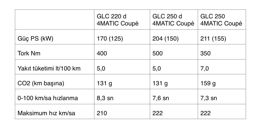 Mercedes GLC Coupe'nin motor özellikleri