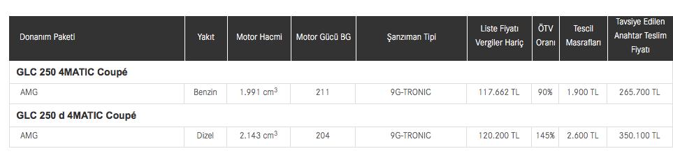 Mercedes GLC Coupe'nin fiyat listesi