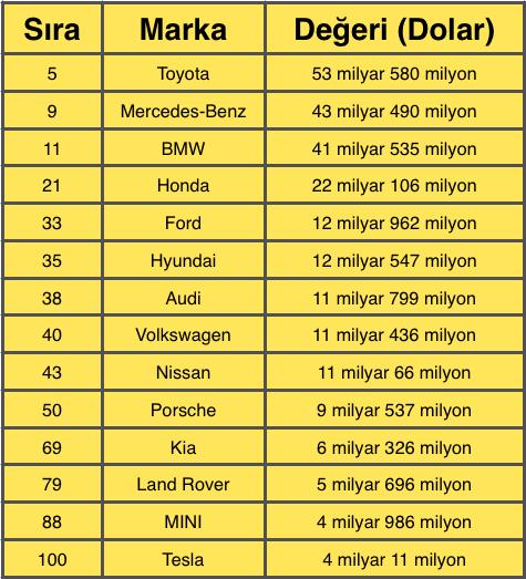en-degerli-markalar-2016
