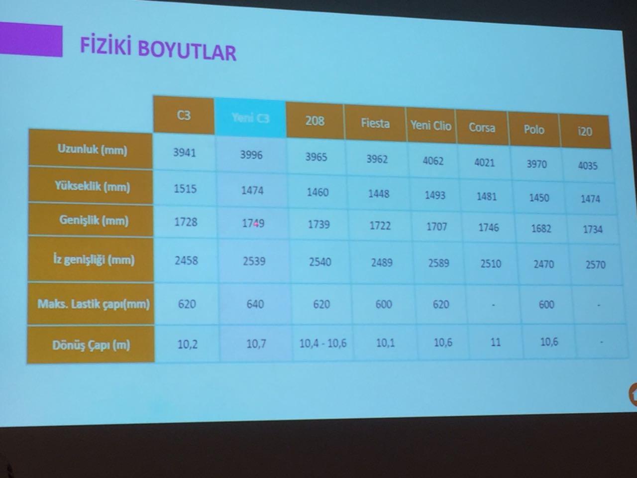 Yeni nesil Citroen C3'ün ve rakiplerinin boyutları