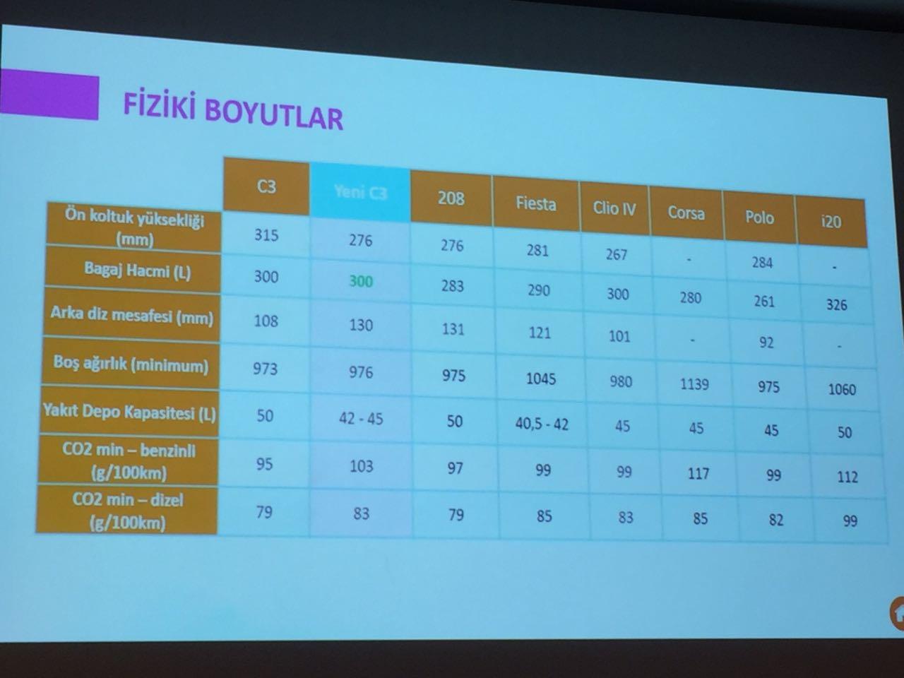 Yeni nesil Citroen C3'ün ve rakiplerinin karşılaştırması