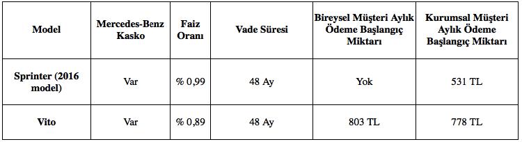 ÖTV teşviğiyle ayda 531 TL taksitle Sprinter, 48 ay vadeyle teklif ediliyor.