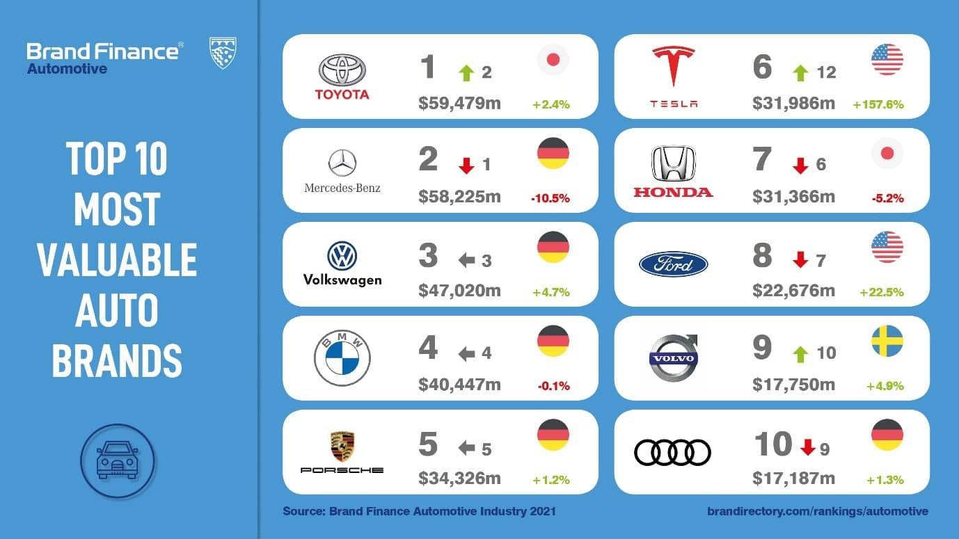 en değerli 10 otomobil markası