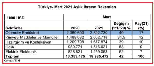 Türkiye ihracatı mart 2021 rakamları