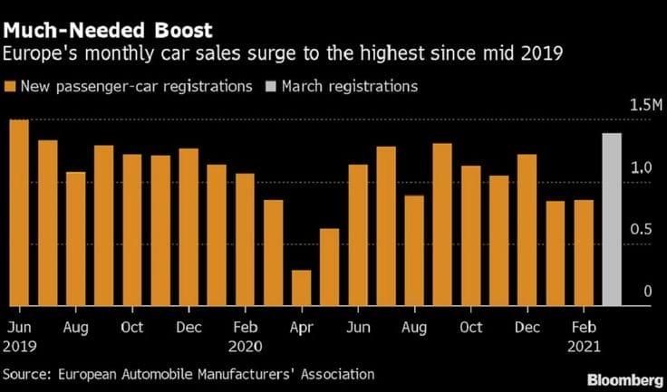 Avrupa'daki aylık otomobil satışları