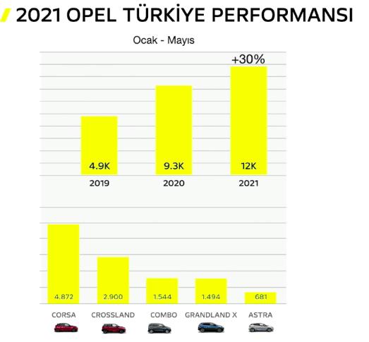Opel-Türkiye-elektrikli-Mokka