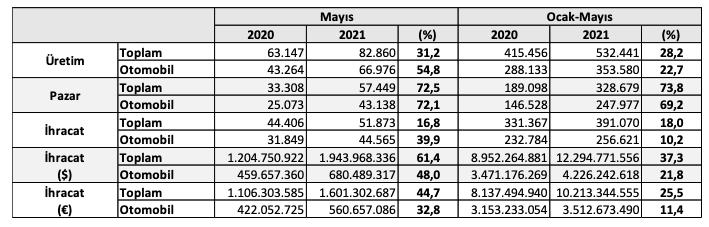 Türkiye-otomobil-üretimi-mayıs-2021-verileri-OSD