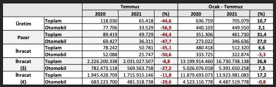 Türkiye-otomotiv-üretimi-Ocak-temmuz-2021