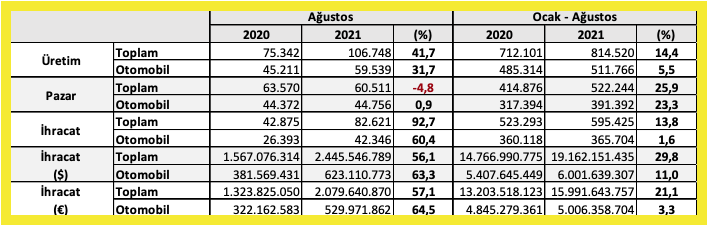 Otomotiv-üretimi-agustos-2021