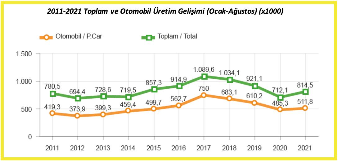 Türkiye-Otomotiv-sektörü-Ağustos-