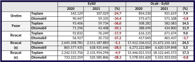 Türkiye-oto-üretimi-9-ayda-milyon-sınırında